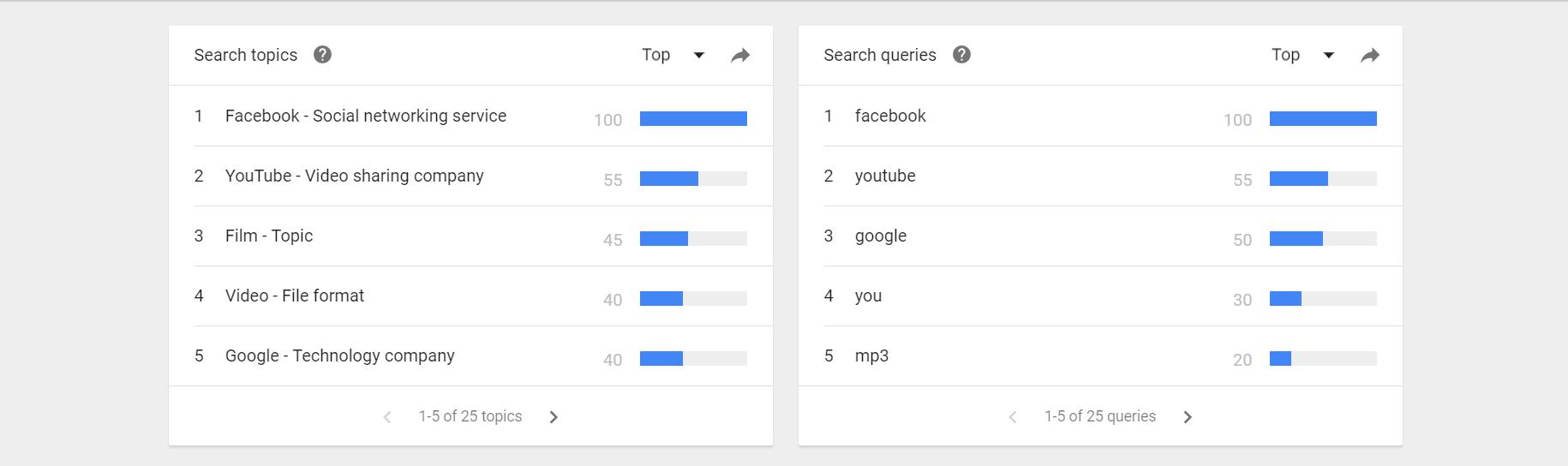 Example of chart showing trending topics worldwide.