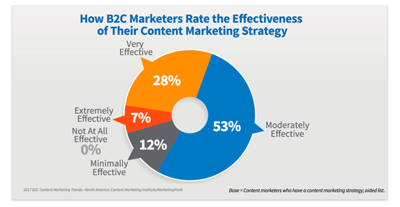 Content marketing b2c