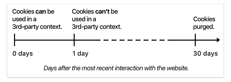 Browser Cookie Tracking
