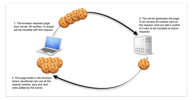 How Browser Cookies Work