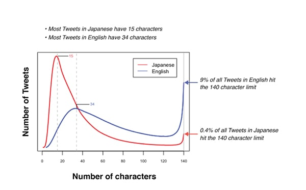 twitter tweets to characters ratio