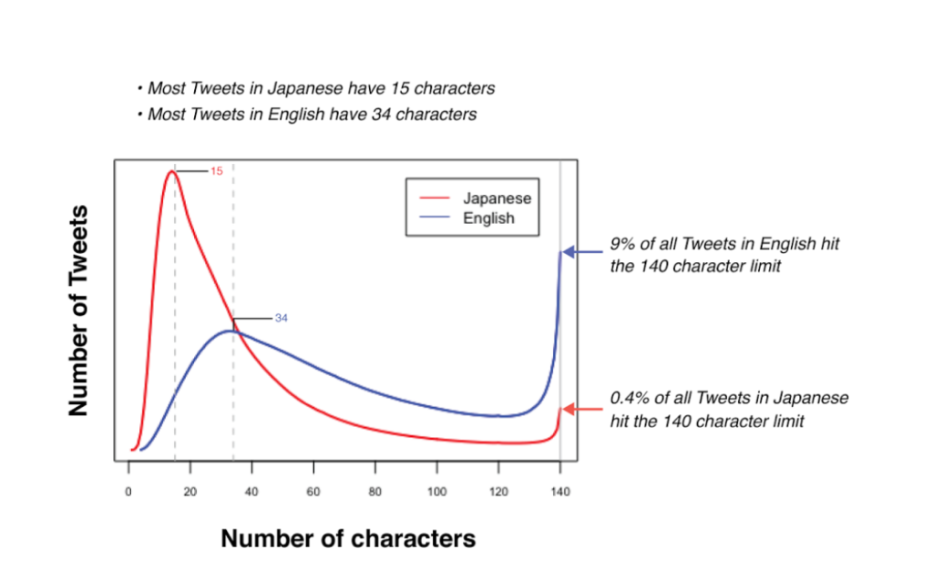 twitter character limit chart