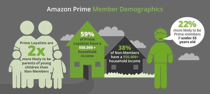 amazon prime member demographics