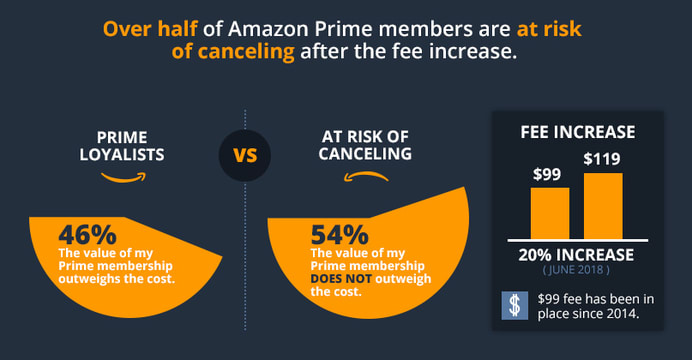amazon prime members at risk of canceling
