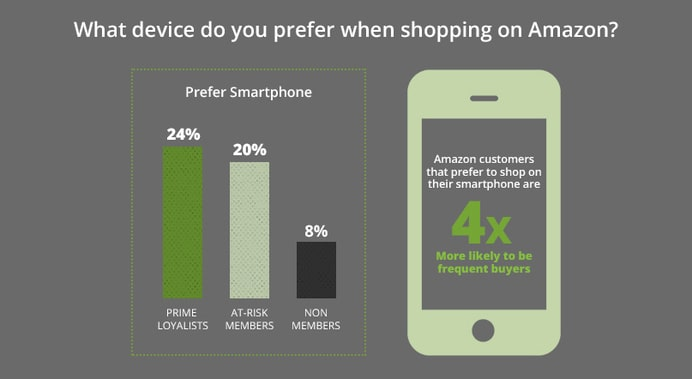 device preference amazon shopping
