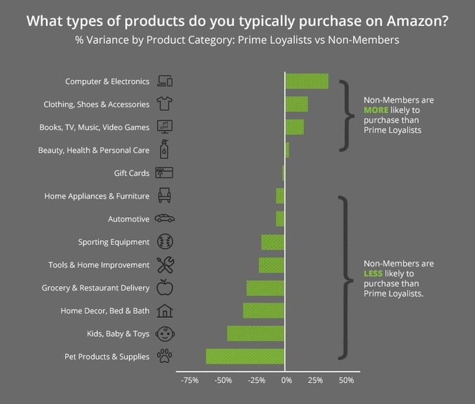 product types bought on amazon