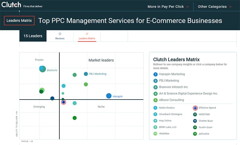 Top PPC Management E-Commerce 2018-min