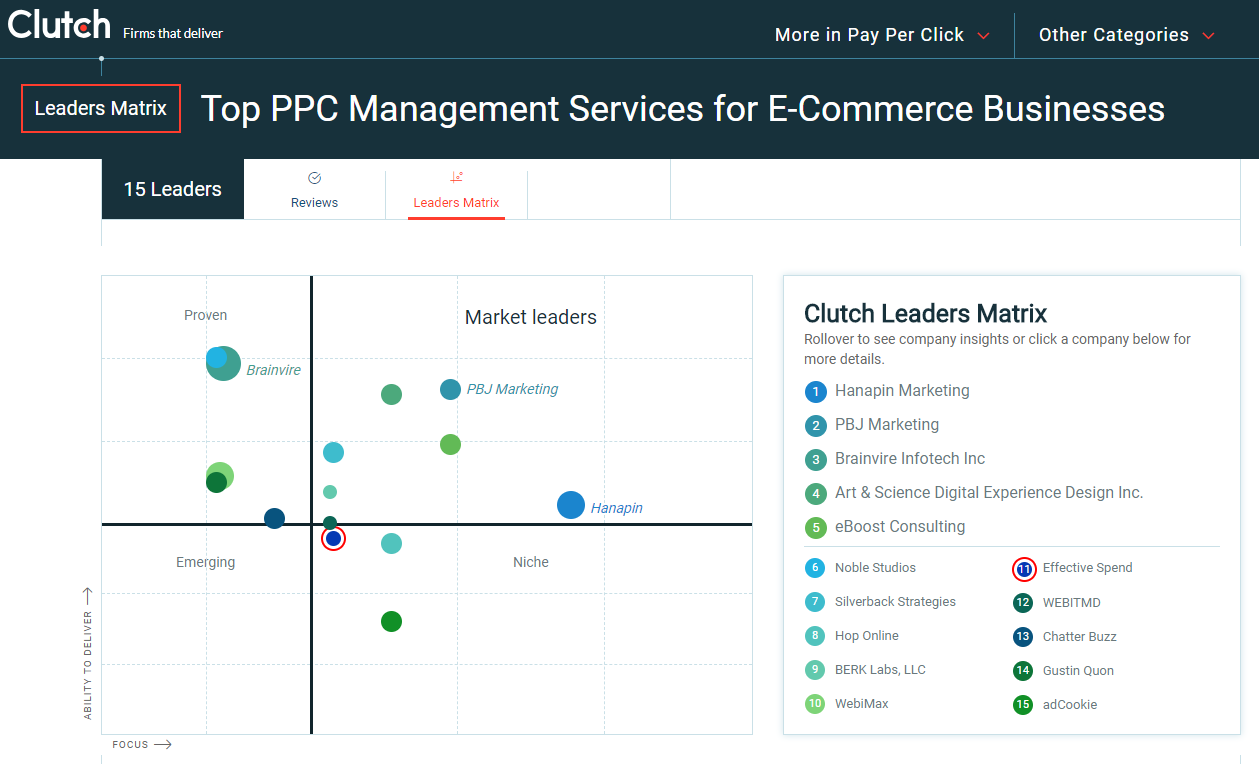 Top eCommerce PPC Marketing Agencies