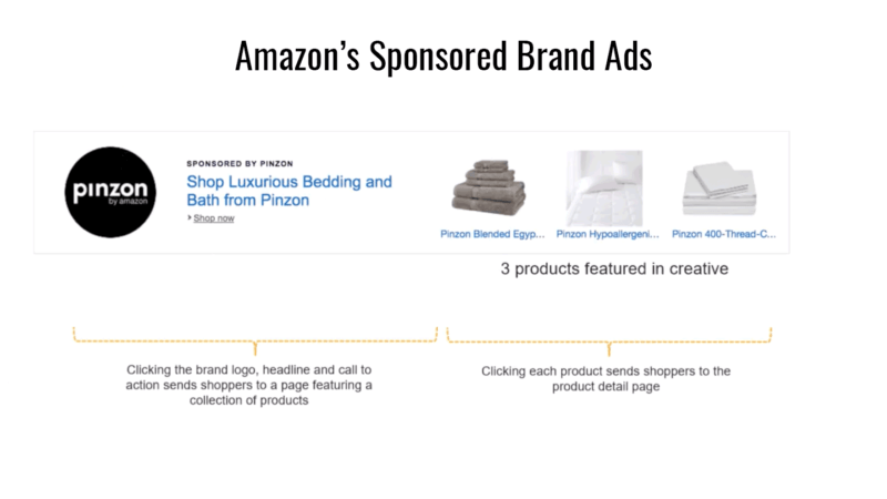 Amazon Sponsored Brand Ads Anatomy