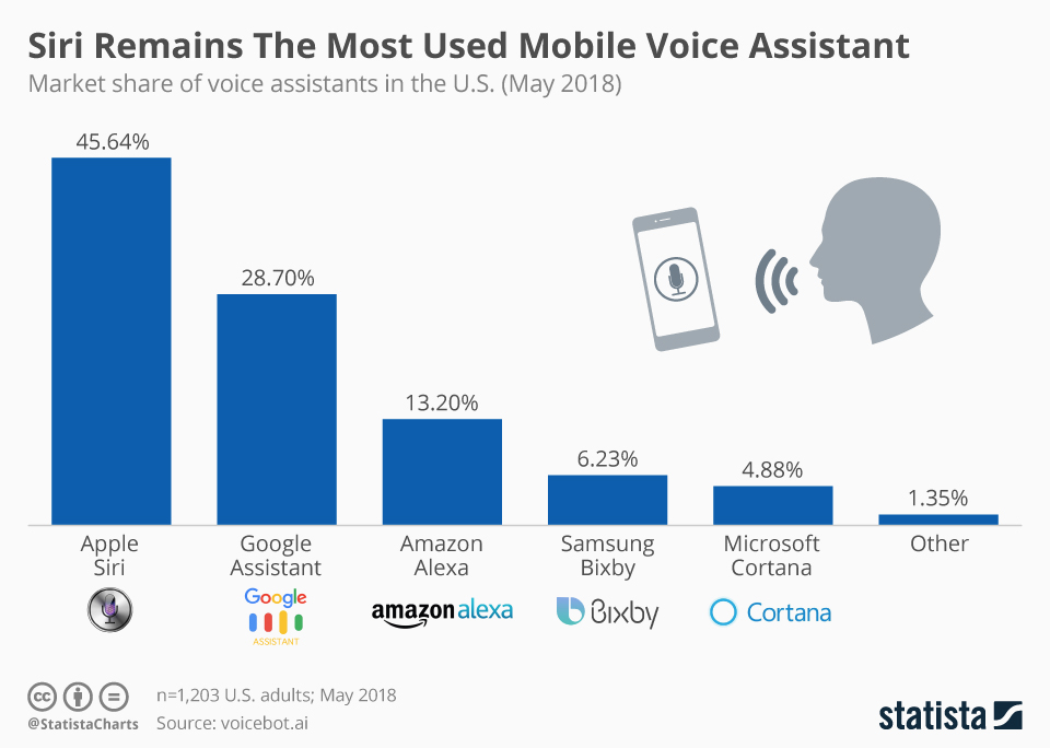 Siri Remains The Most Used Mobile Voice Assistant