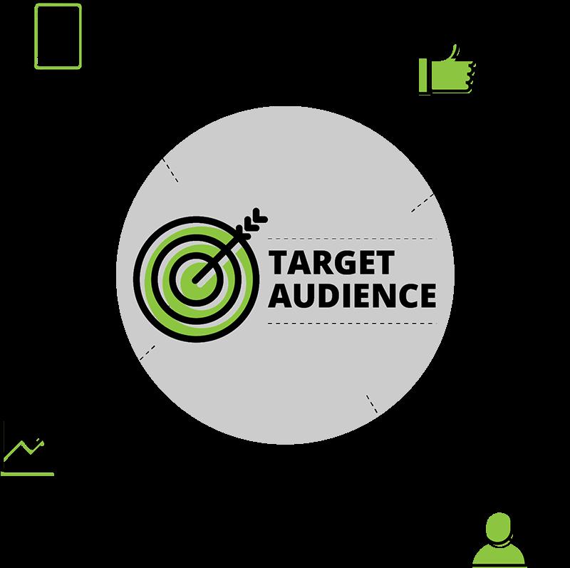content + interests + behaviors + demographics = target audience