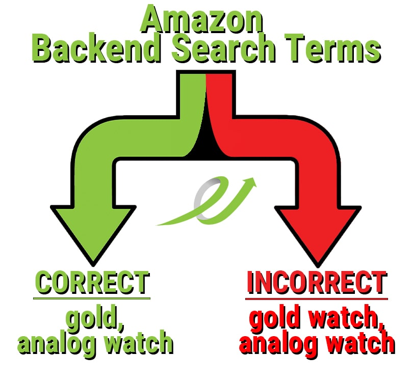Amazon Backend Search Terms Example