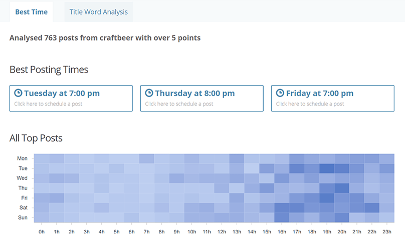 Reddit Best Time To Post Analysis