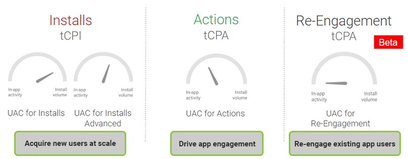 UAC Speedometers