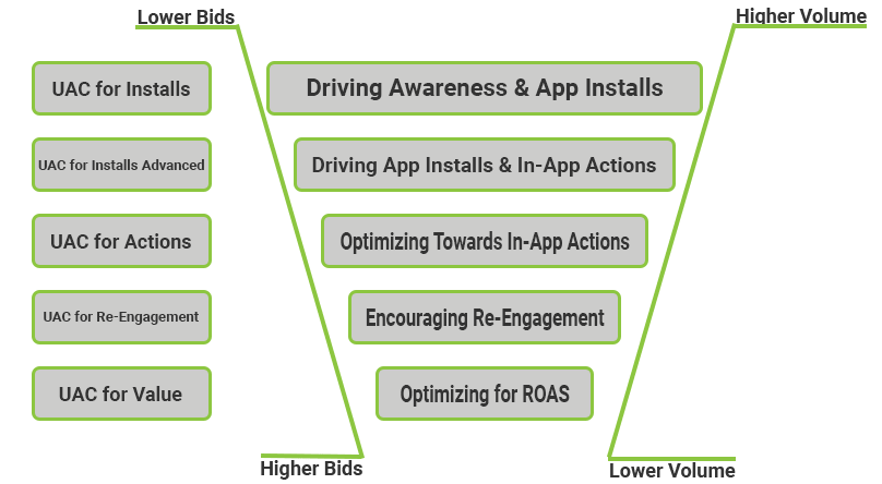 App Marketing Funnel with UACs