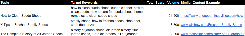 Keyword Table example